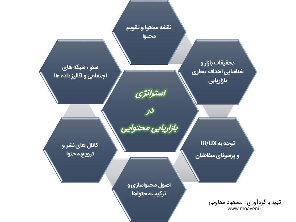 نقش استراتژی در بازاریابی محتوایی