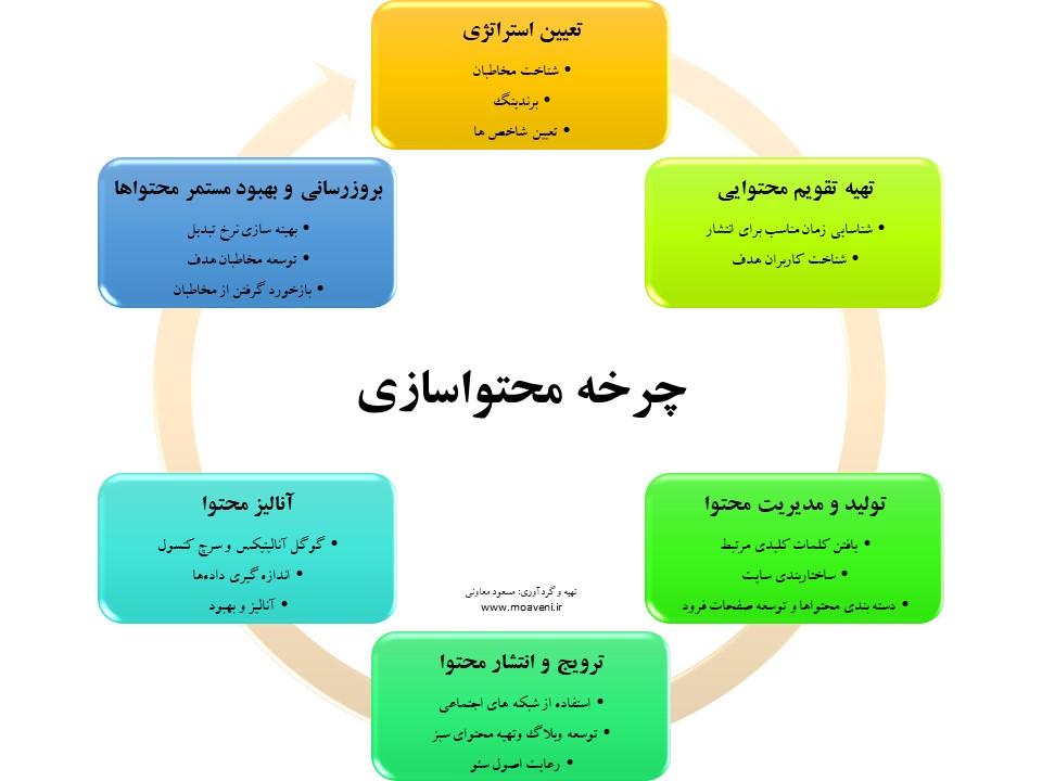 چرخه محتواسازی