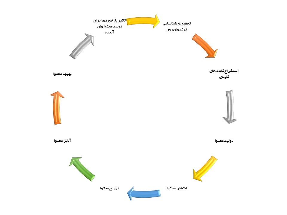 چرخه کاری یک وبلاگنویس